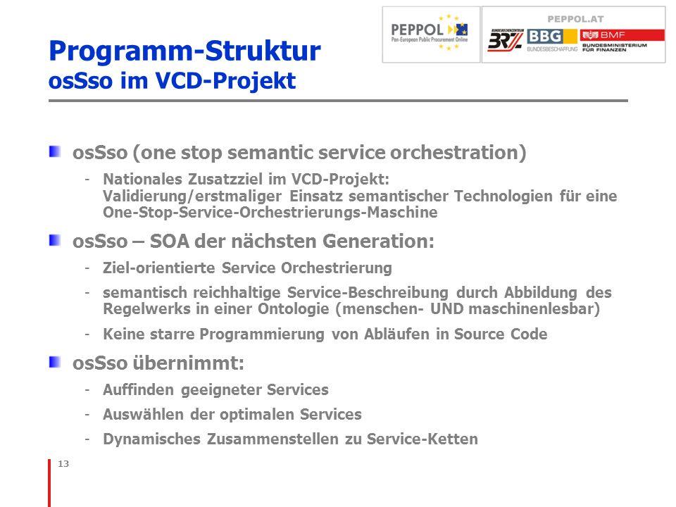 Programm-Struktur osSso im VCD-Projekt osSso (one stop semantic service orchestration) -Nationales Zusatzziel im VCD-Projekt: Validierung/erstmaliger