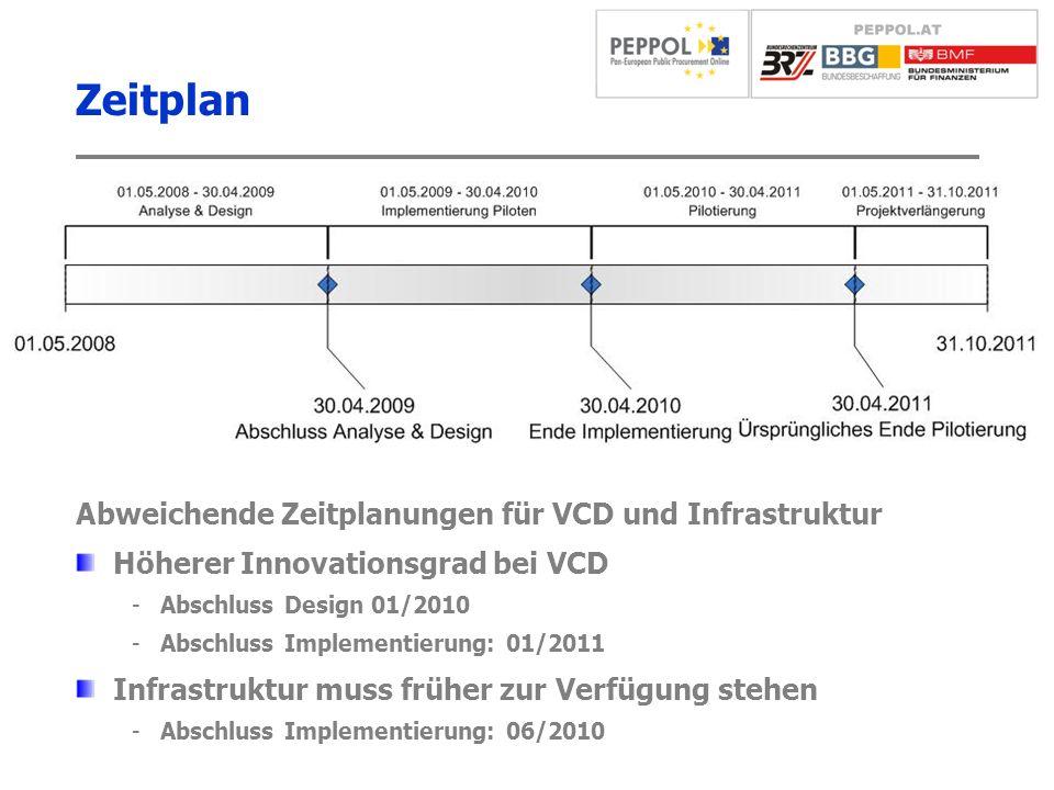 Zeitplan 20 Abweichende Zeitplanungen für VCD und Infrastruktur Höherer Innovationsgrad bei VCD -Abschluss Design 01/2010 -Abschluss Implementierung: