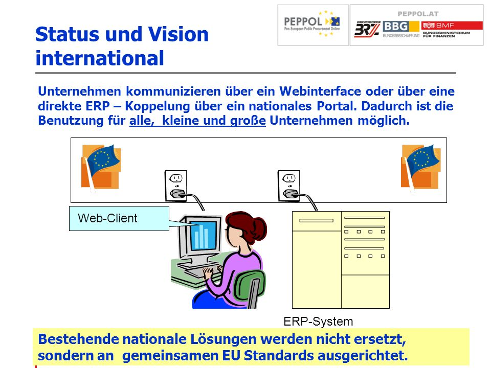Status und Vision international Pre Award Tendering Post Award Procurement Payment Open Infrastructure (WP 8) eSignature (WP 1) eCatalogues (WP 3) eOrdering (WP 4) eInvoicing (WP 5) Virtual Company Dossier (WP 2)