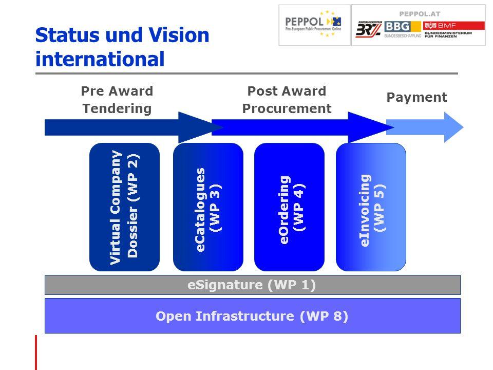 Status und Vision international Pre Award Tendering Post Award Procurement Payment Open Infrastructure (WP 8) eSignature (WP 1) eCatalogues (WP 3) eOr