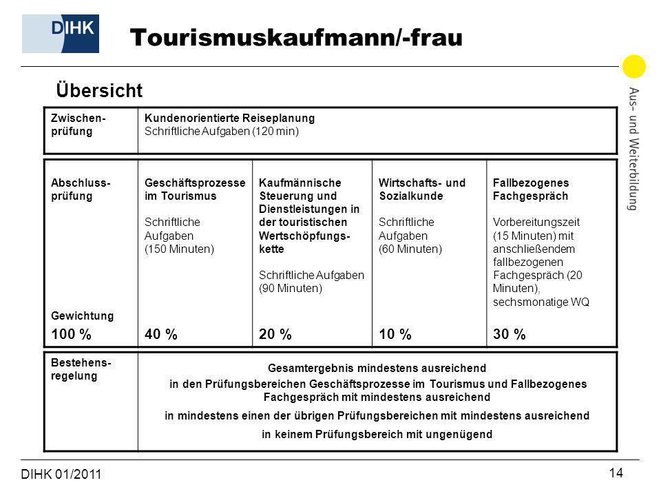 DIHK 01/2011 14 Übersicht Zwischen- prüfung Kundenorientierte Reiseplanung Schriftliche Aufgaben (120 min) Bestehens- regelung Gesamtergebnis mindeste