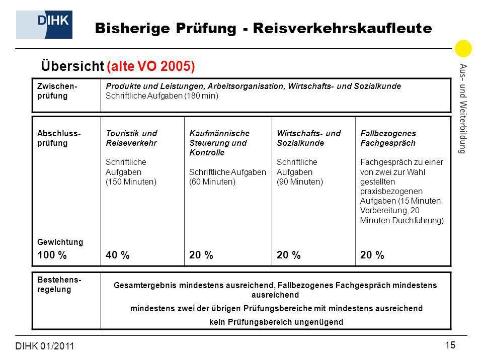 DIHK 01/2011 15 Übersicht (alte VO 2005) Zwischen- prüfung Produkte und Leistungen, Arbeitsorganisation, Wirtschafts- und Sozialkunde Schriftliche Auf