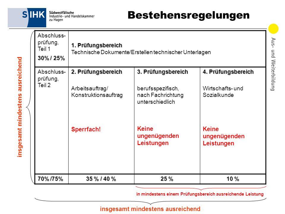 DIHK | Informationsveranstaltung Neue Berufe, 21.02.2011 11 Bestehensregelungen Abschluss- prüfung, Teil 1 30% / 25% 1. Prüfungsbereich 1. Prüfungsber