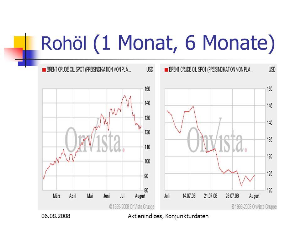 Aktienindizes, Konjunkturdaten Rohöl (1 Monat, 6 Monate) 06.08.2008