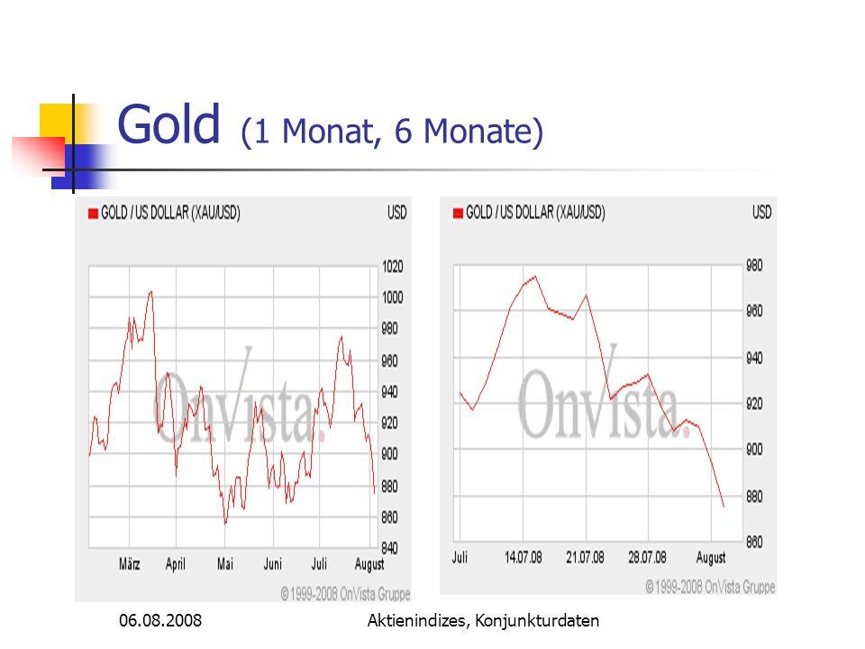 Aktienindizes, Konjunkturdaten Gold (1 Monat, 6 Monate)