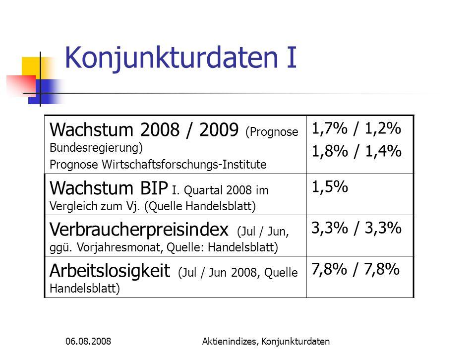 06.08.2008Aktienindizes, Konjunkturdaten Konjunkturdaten II Leitzinsen (aktuell, Quelle Handelsblatt) 4,25 % Ifo-Klima (Klima, Jul / Jun 2008, Quelle Handelsbaltt) 97,5 / 101,2 GfK-Konsumklima (Jul / Jun 2008, Quelle: GfK) 2,1 / 3,6 FTD Insider-Index (Aug 2008, Quelle FTD) 95,4 (-3.3)