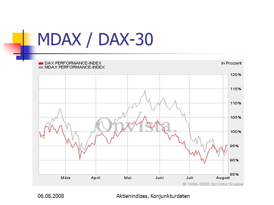 06.08.2008Aktienindizes, Konjunkturdaten MDAX / DAX-30