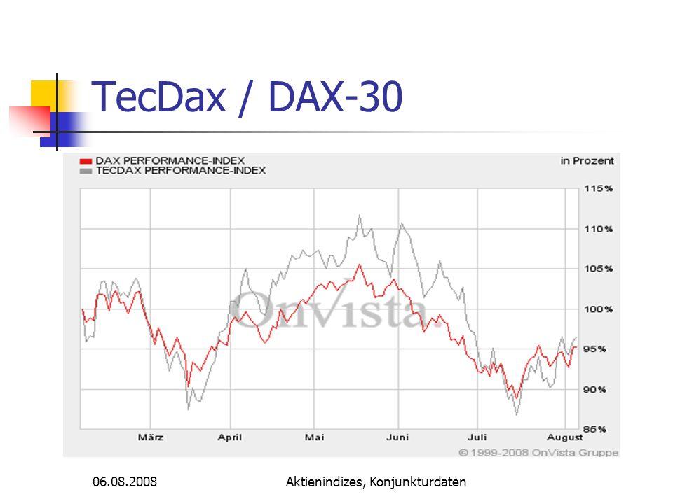 06.08.2008Aktienindizes, Konjunkturdaten SDAX / DAX-30