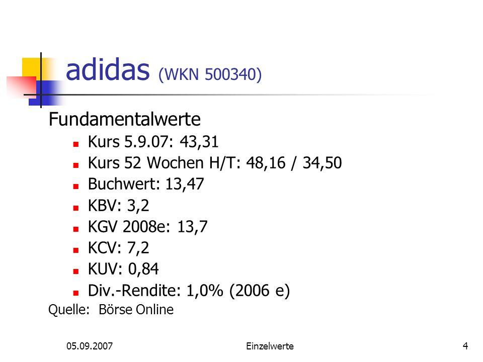 05.09.2007Einzelwerte4 adidas (WKN 500340) Fundamentalwerte Kurs 5.9.07: 43,31 Kurs 52 Wochen H/T: 48,16 / 34,50 Buchwert: 13,47 KBV: 3,2 KGV 2008e: 13,7 KCV: 7,2 KUV: 0,84 Div.-Rendite: 1,0% (2006 e) Quelle: Börse Online