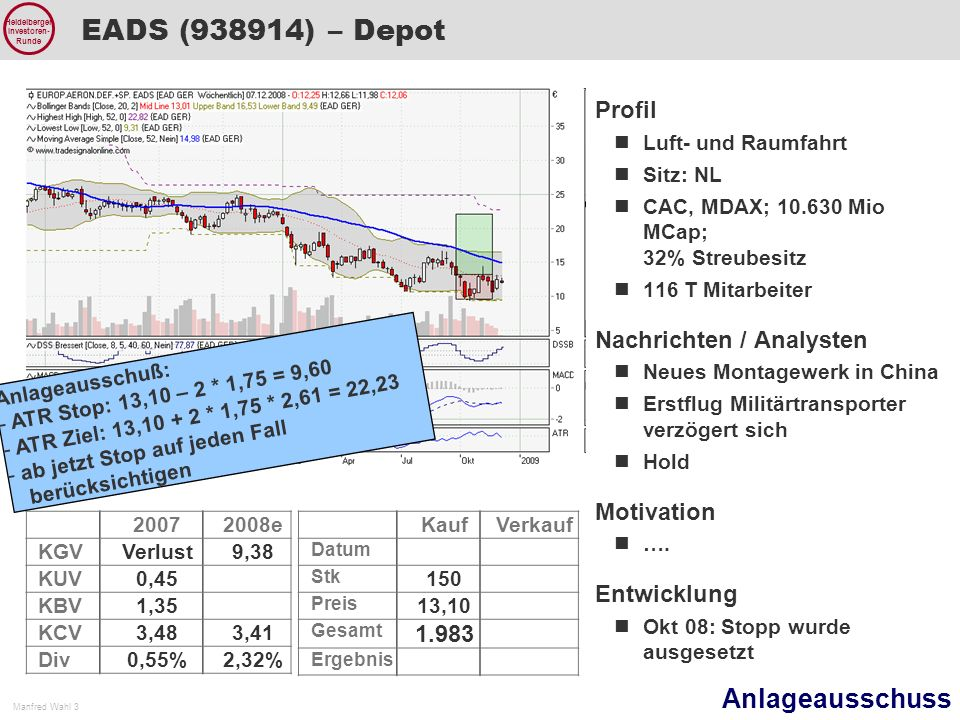 Anlageausschuss Manfred Wahl 3 Heidelberger Investoren- Runde EADS (938914) – Depot 20072008e KGVVerlust9,38 KUV0,45 KBV1,35 KCV3,483,41 Div0,55%2,32% Profil Luft- und Raumfahrt Sitz: NL CAC, MDAX; 10.630 Mio MCap; 32% Streubesitz 116 T Mitarbeiter Nachrichten / Analysten Neues Montagewerk in China Erstflug Militärtransporter verzögert sich Hold Motivation ….