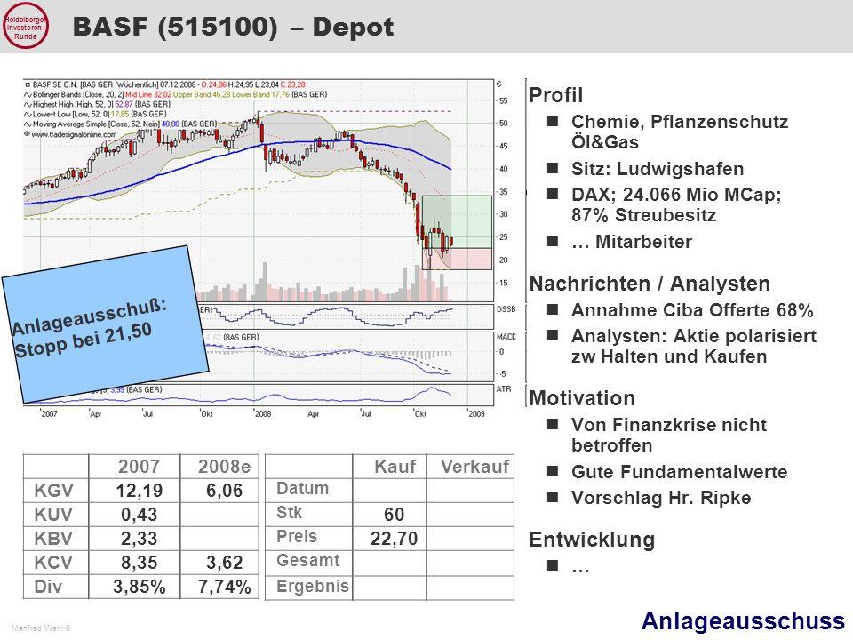 Anlageausschuss Manfred Wahl 6 Heidelberger Investoren- Runde BASF (515100) – Depot 20072008e KGV12,196,06 KUV0,43 KBV2,33 KCV8,353,62 Div3,85%7,74% Profil Chemie, Pflanzenschutz Öl&Gas Sitz: Ludwigshafen DAX; 24.066 Mio MCap; 87% Streubesitz … Mitarbeiter Nachrichten / Analysten Annahme Ciba Offerte 68% Analysten: Aktie polarisiert zw Halten und Kaufen Motivation Von Finanzkrise nicht betroffen Gute Fundamentalwerte Vorschlag Hr.