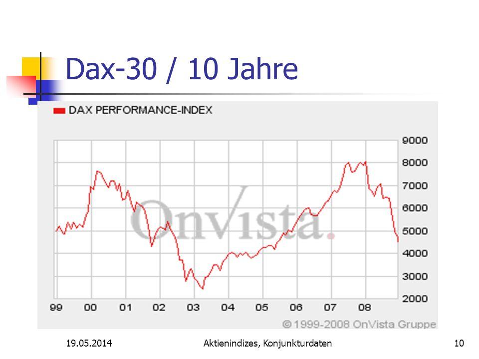19.05.2014Aktienindizes, Konjunkturdaten Dax-30 / 10 Jahre 10