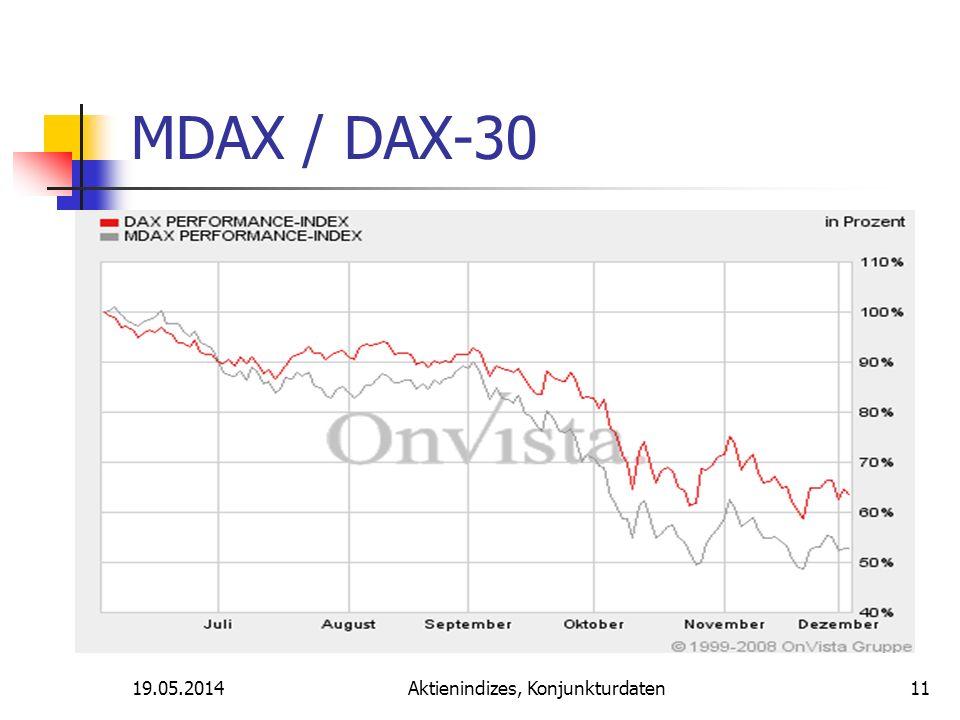 19.05.2014Aktienindizes, Konjunkturdaten MDAX / DAX-30 11