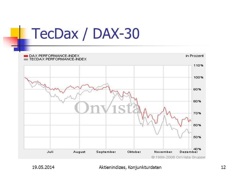 19.05.2014Aktienindizes, Konjunkturdaten TecDax / DAX-30 12