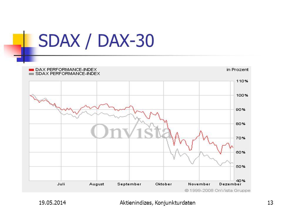19.05.2014Aktienindizes, Konjunkturdaten SDAX / DAX-30 13