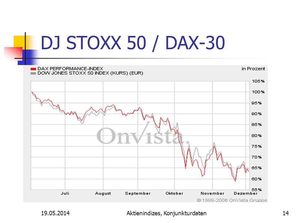 19.05.2014Aktienindizes, Konjunkturdaten DJ STOXX 50 / DAX-30 14