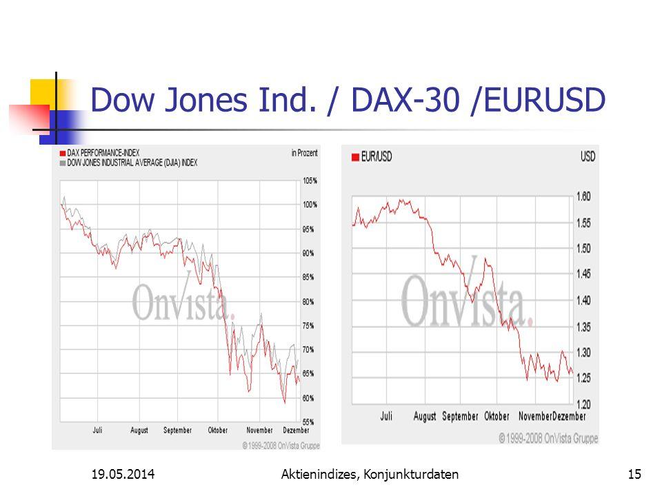 19.05.2014Aktienindizes, Konjunkturdaten Dow Jones Ind. / DAX-30 /EURUSD 15