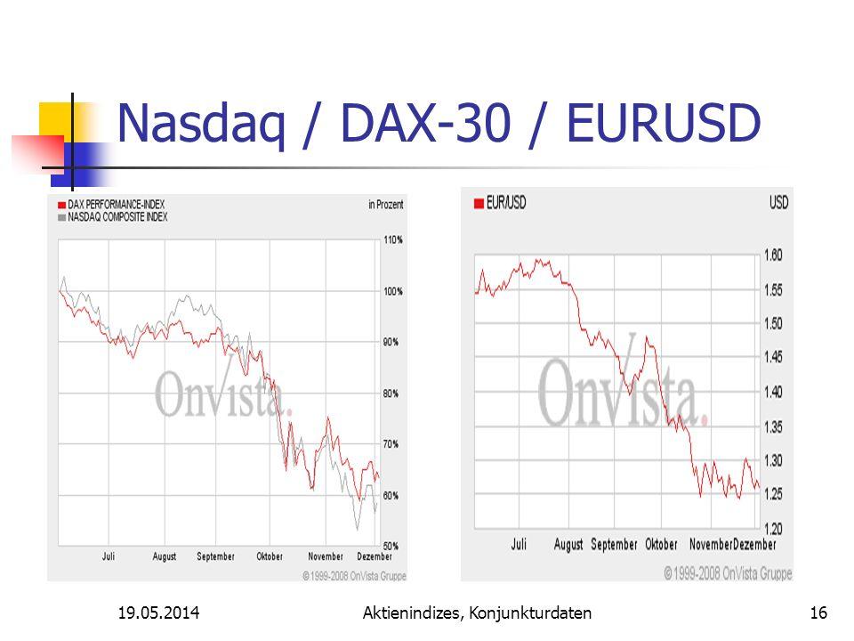19.05.2014Aktienindizes, Konjunkturdaten Nasdaq / DAX-30 / EURUSD 16