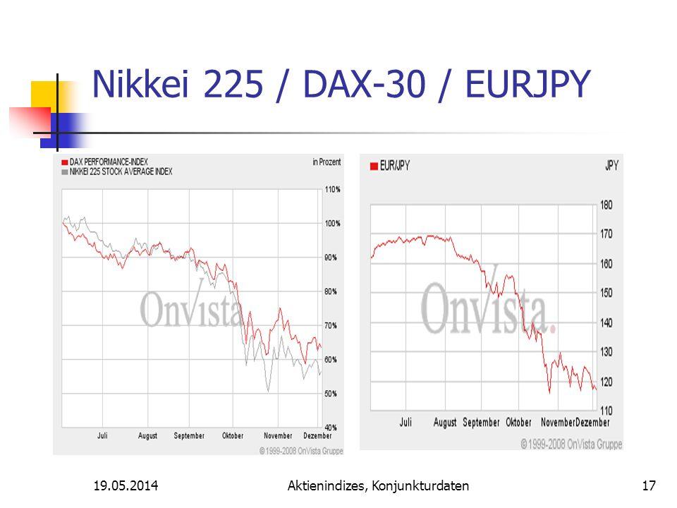 19.05.2014Aktienindizes, Konjunkturdaten Nikkei 225 / DAX-30 / EURJPY 17