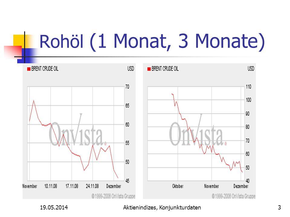 Aktienindizes, Konjunkturdaten Rohöl (1 Monat, 3 Monate) 19.05.20143