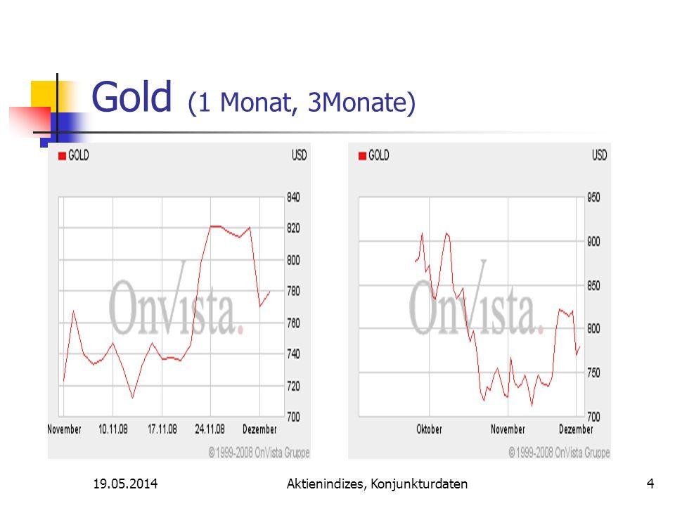 Aktienindizes, Konjunkturdaten Gold (1 Monat, 3Monate) 4