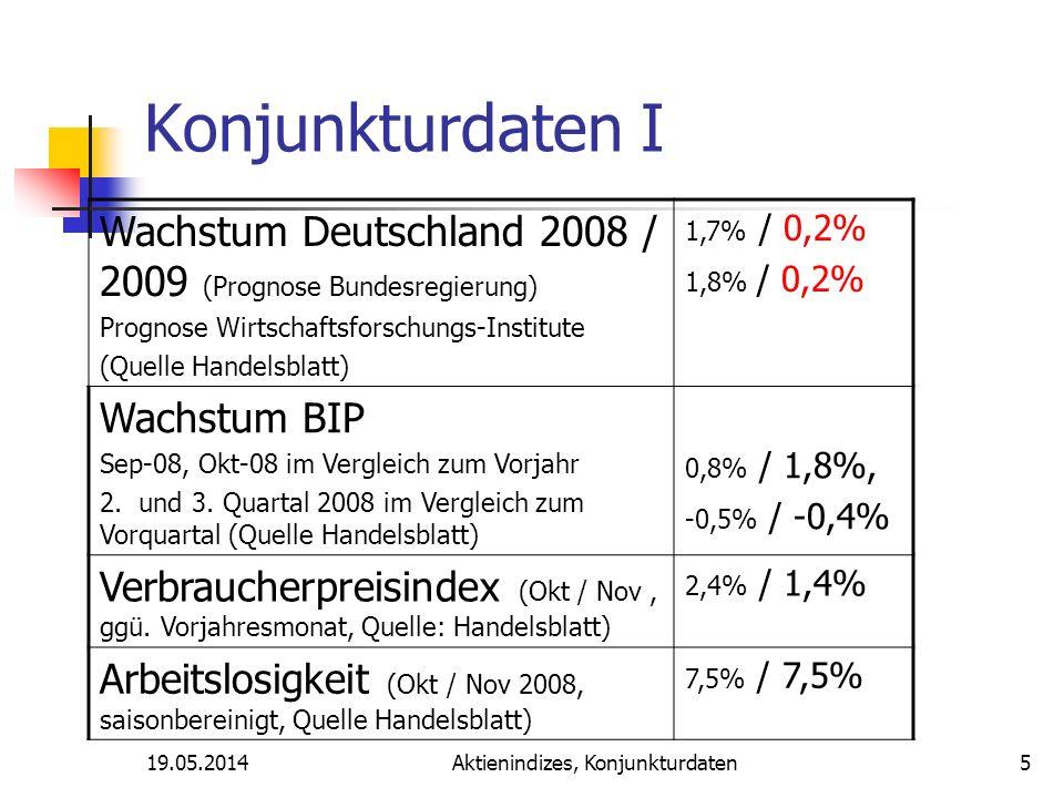 19.05.2014Aktienindizes, Konjunkturdaten Konjunkturdaten I Wachstum Deutschland 2008 / 2009 (Prognose Bundesregierung) Prognose Wirtschaftsforschungs-Institute (Quelle Handelsblatt) 1,7% / 0,2% 1,8% / 0,2% Wachstum BIP Sep-08, Okt-08 im Vergleich zum Vorjahr 2.
