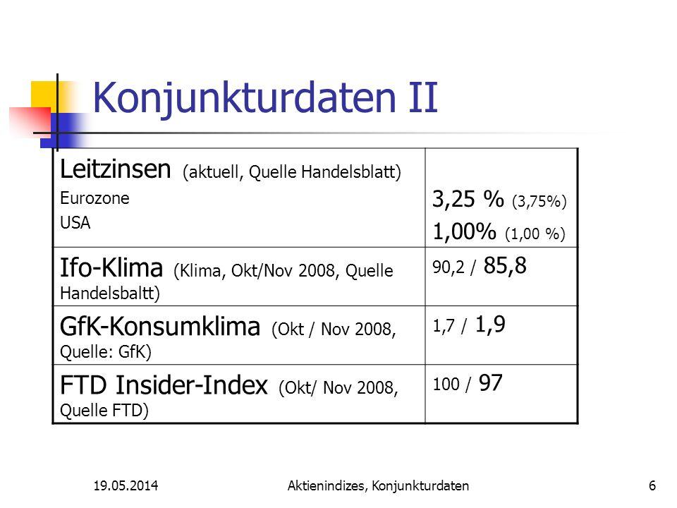 19.05.2014Aktienindizes, Konjunkturdaten Konjunkturdaten II Leitzinsen (aktuell, Quelle Handelsblatt) Eurozone USA 3,25 % (3,75%) 1,00% (1,00 %) Ifo-Klima (Klima, Okt/Nov 2008, Quelle Handelsbaltt) 90,2 / 85,8 GfK-Konsumklima (Okt / Nov 2008, Quelle: GfK) 1,7 / 1,9 FTD Insider-Index (Okt/ Nov 2008, Quelle FTD) 100 / 97 6