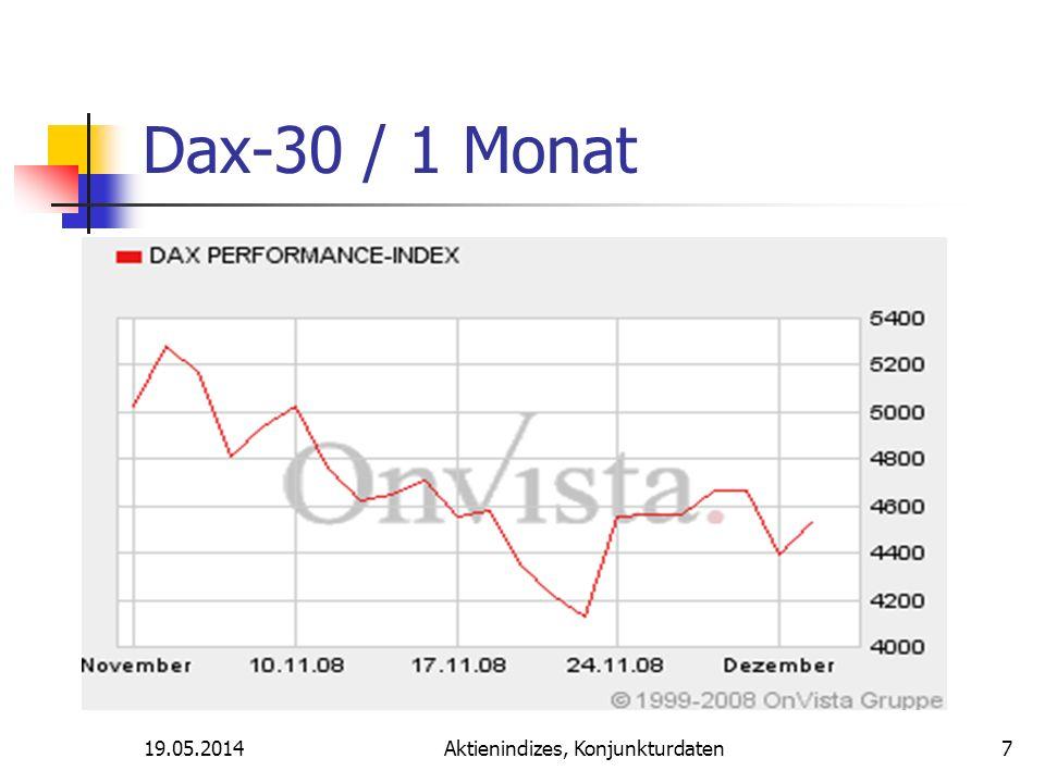 19.05.2014Aktienindizes, Konjunkturdaten Dax-30 / 1 Monat 7