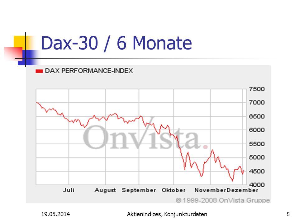 19.05.2014Aktienindizes, Konjunkturdaten Dax-30 / 6 Monate 8