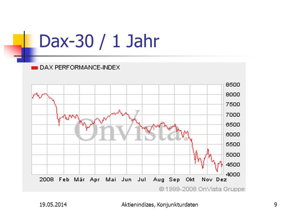 19.05.2014Aktienindizes, Konjunkturdaten Dax-30 / 1 Jahr 9
