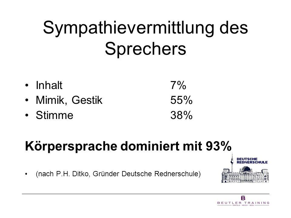 Sympathievermittlung des Sprechers Inhalt7% Mimik, Gestik55% Stimme38% Körpersprache dominiert mit 93% (nach P.H. Ditko, Gründer Deutsche Rednerschule