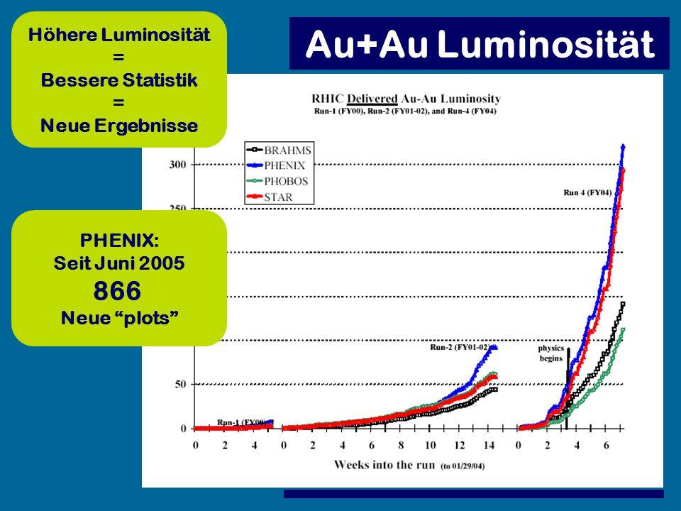 Au+Au Luminosität Höhere Luminosität = Bessere Statistik = Neue Ergebnisse PHENIX: Seit Juni 2005 866 Neue plots