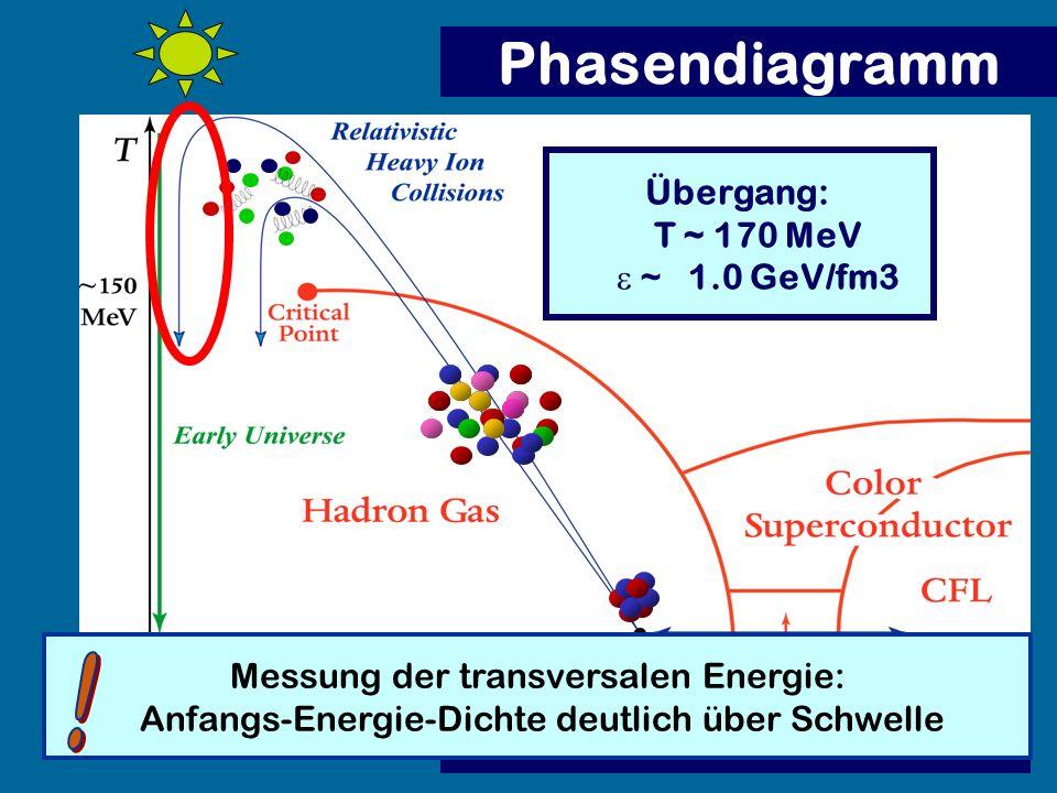 Phasendiagramm Messung der transversalen Energie: Anfangs-Energie-Dichte deutlich über Schwelle Übergang: T ~ 170 MeV ~ 1.0 GeV/fm3