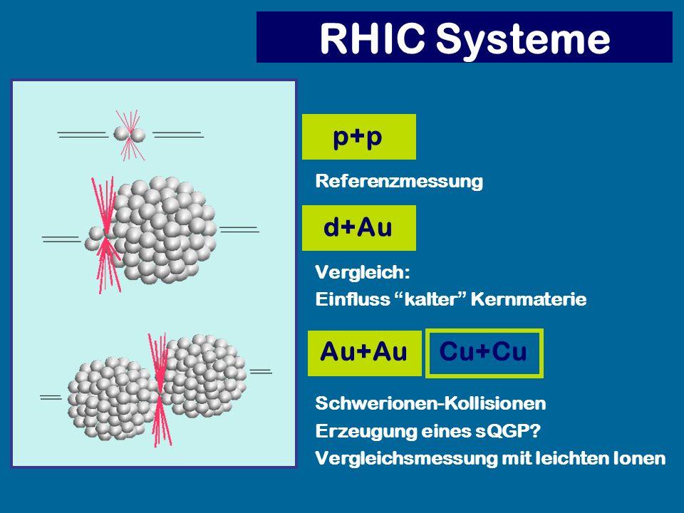 RHIC Systeme Au+Au p+p d+Au Referenzmessung Vergleich: Einfluss kalter Kernmaterie Schwerionen-Kollisionen Erzeugung eines sQGP? Vergleichsmessung mit