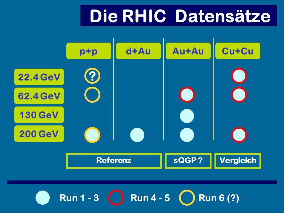 Die RHIC Datensätze p+pd+AuAu+AuCu+Cu 200 GeV 130 GeV 62.4 GeV 22.4 GeV ReferenzsQGP ?Vergleich Run 1 - 3Run 4 - 5Run 6 (?) ?