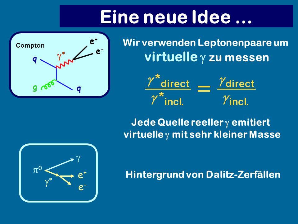Jede Quelle reeller emitiert virtuelle mit sehr kleiner Masse Compton q g q e+e+ e-e- Wir verwenden Leptonenpaare um virtuelle zu messen Hintergrund v