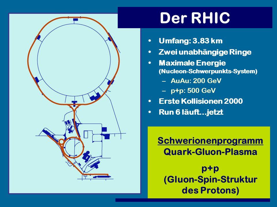 Der RHIC Umfang: 3.83 km Zwei unabhängige Ringe Maximale Energie (Nucleon-Schwerpunkts-System) –AuAu: 200 GeV –p+p: 500 GeV Erste Kollisionen 2000 Run