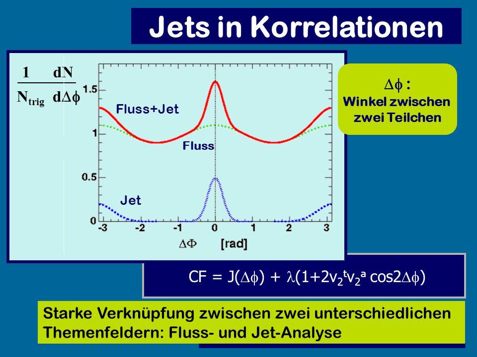 dN N trig d 1 Fluss Fluss+Jet Jet Jets in Korrelationen : Winkel zwischen zwei Teilchen CF = J( ) + (1+2v 2 t v 2 a cos2 ) Starke Verknüpfung zwischen