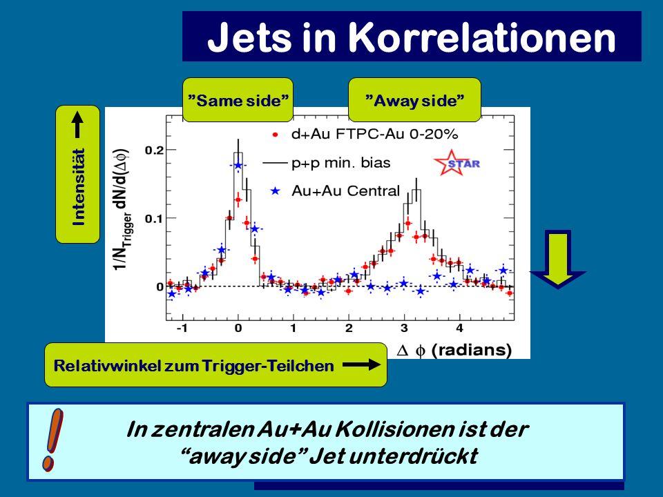 Pedestal&flow subtracted Jets in Korrelationen Same sideAway side Intensität Relativwinkel zum Trigger-Teilchen In zentralen Au+Au Kollisionen ist der