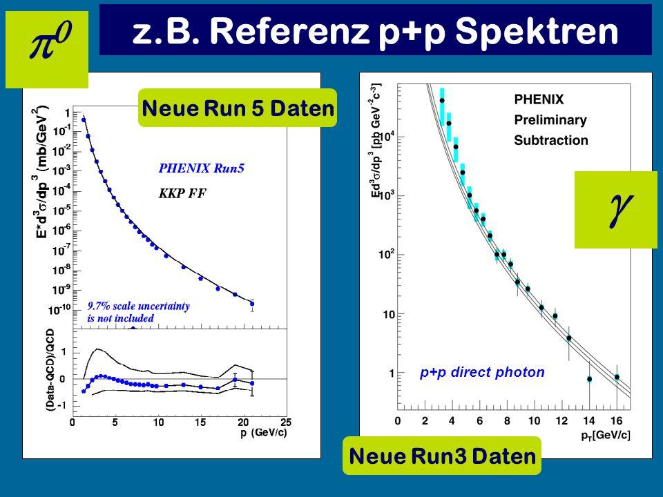 z.B. Referenz p+p Spektren p+p direct photon Neue Run3 Daten