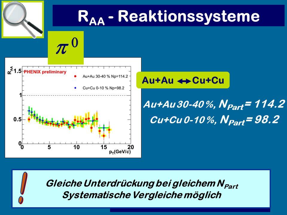 R AA - Reaktionssysteme Gleiche Unterdrückung bei gleichem N Part Systematische Vergleiche möglich Au+Au Cu+Cu Au+Au 30-40 %, N Part = 114.2 Cu+Cu 0-1