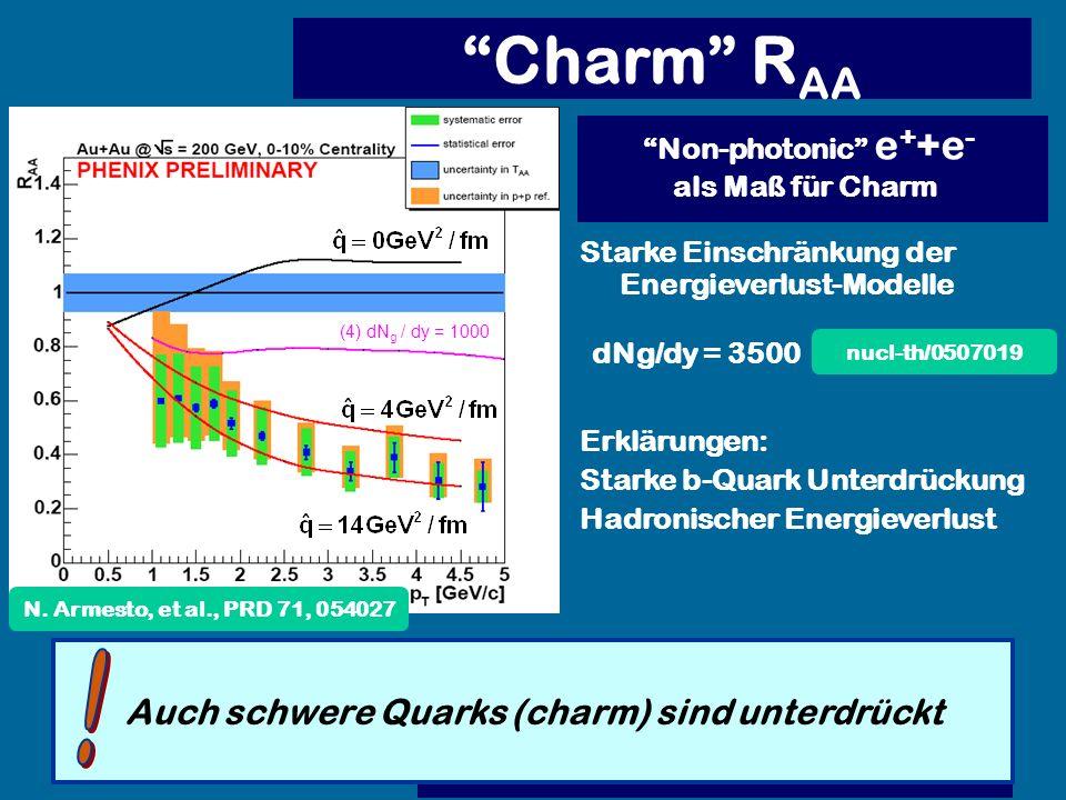 Charm R AA Auch schwere Quarks (charm) sind unterdrückt Non-photonic e + +e - als Maß für Charm Starke Einschränkung der Energieverlust-Modelle Erklär