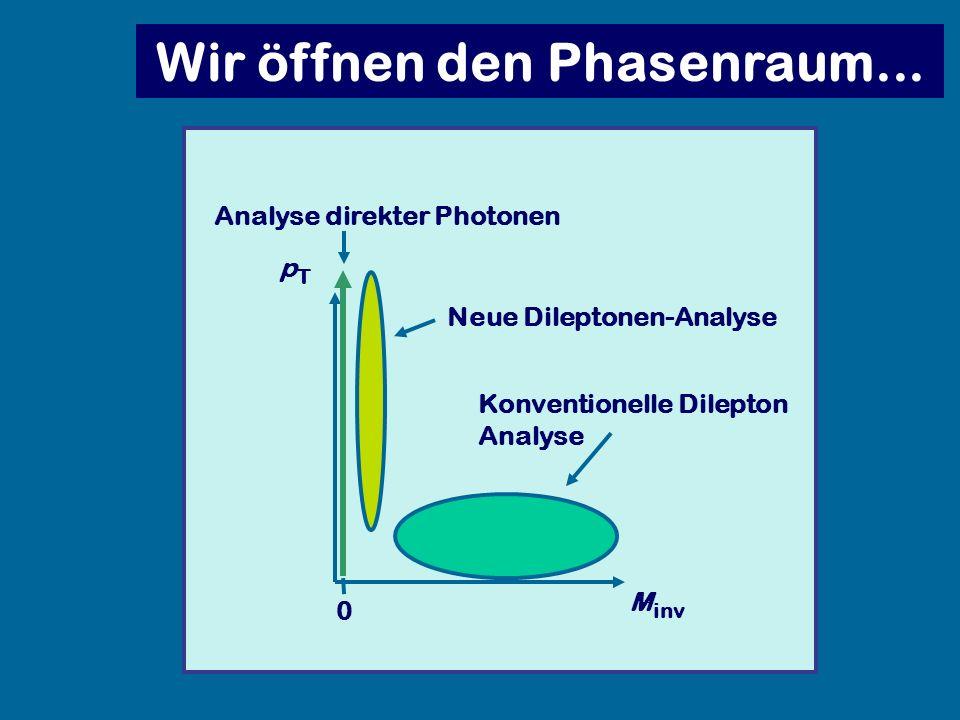Wir öffnen den Phasenraum... M inv pTpT Analyse direkter Photonen Neue Dileptonen-Analyse Konventionelle Dilepton Analyse 0