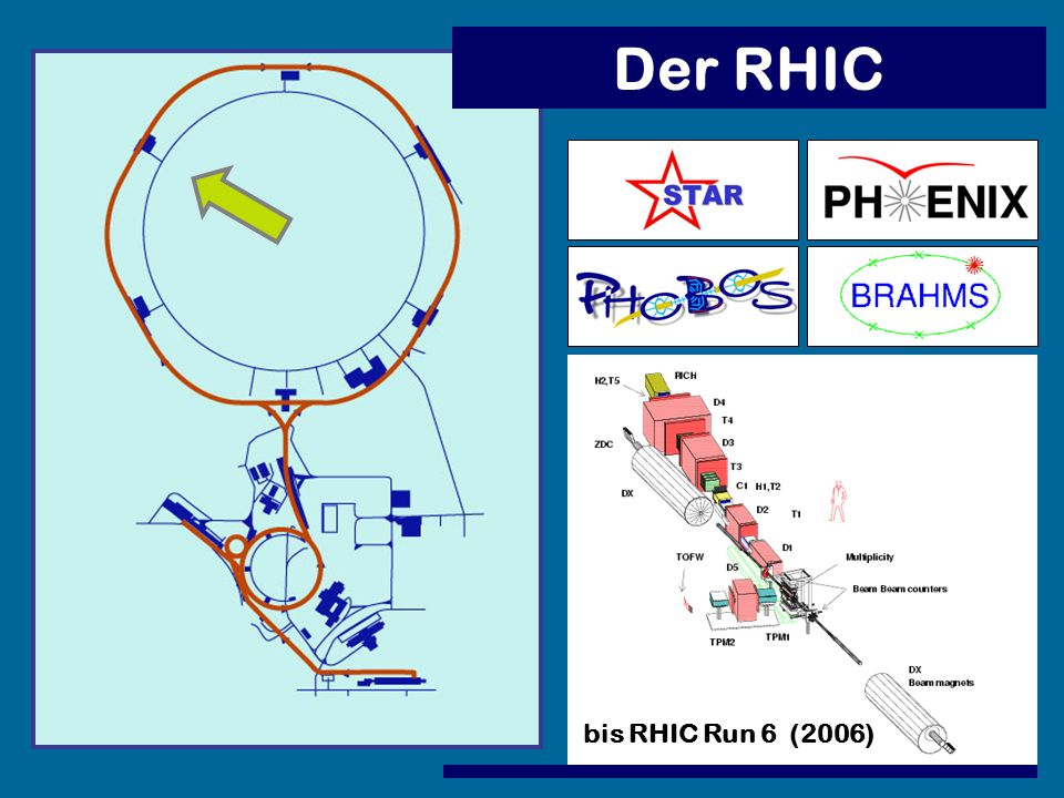 Der RHIC bis RHIC Run 6 (2006)
