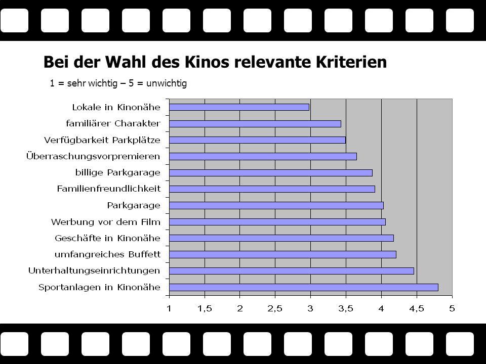 Bei der Wahl des Kinos relevante Kriterien Kr ite rie n( 2) 1 = sehr wichtig – 5 = unwichtig