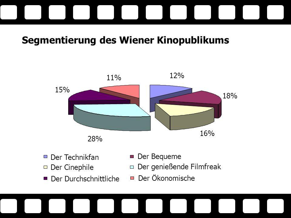 Segmentierung des Wiener Kinopublikums 12% 18% 16% 28% 15% 11% Der Technikfan Der Bequeme Der Cinephile Der genießende Filmfreak Der Durchschnittliche Der Ökonomische 6 Gr up pe n