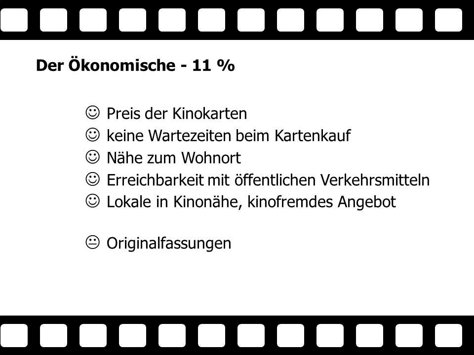Der Ökonomische - 11 % Preis der Kinokarten keine Wartezeiten beim Kartenkauf Nähe zum Wohnort Erreichbarkeit mit öffentlichen Verkehrsmitteln Lokale in Kinonähe, kinofremdes Angebot Originalfassungen Ökon omisc her