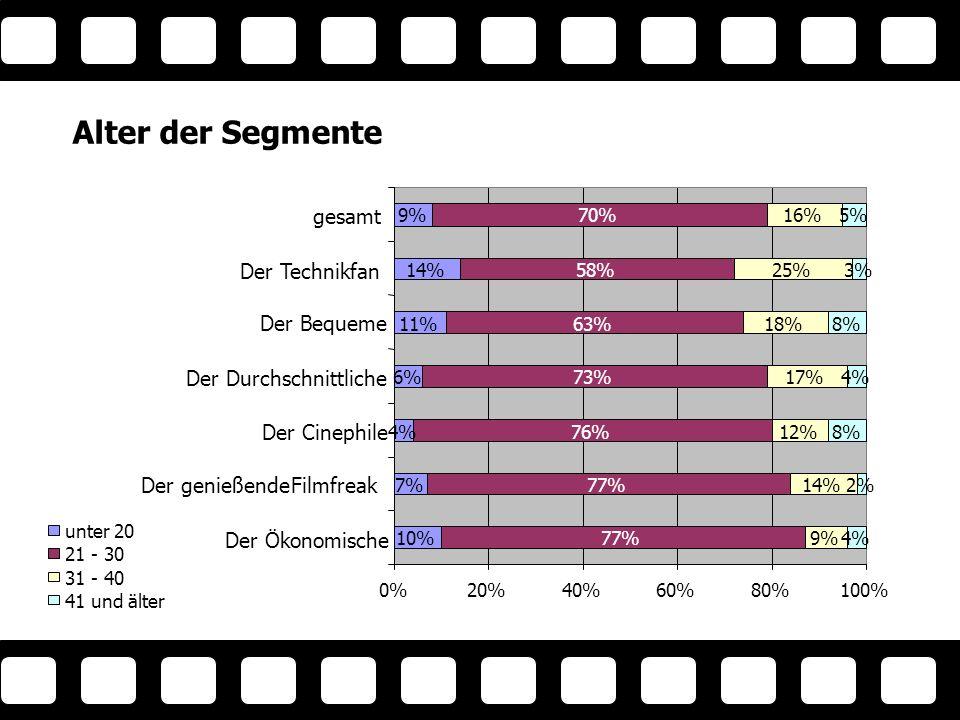 Alter der Segmente 10% 7% 4% 6% 11% 14% 9%9% 77% 76% 73% 63% 58% 70% 9% 14% 12% 17% 18% 25% 16% 4% 2% 8% 4% 8% 3% 5% 0%20%40%60%80%100% Der Ökonomische Der genießendeFilmfreak Der Cinephile Der Durchschnittliche Der Bequeme Der Technikfan gesamt unter 20 21 - 30 31 - 40 41 und älter Alter der Segmente