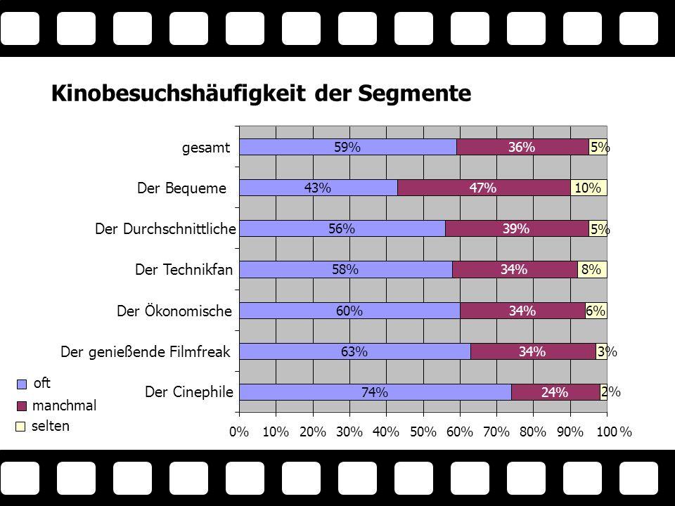 Der genießende Filmfreak 74% 63% 60% 58% 56% 43% 59% 24% 34% 39% 47% 36% 6% 8% 10% 2% 5% 3% 5% 0%10%20%30%40%50%60%70%80%90%100% Der Cinephile Der Ökonomische Der Technikfan Der Durchschnittliche Der Bequeme gesamt oft manchmal selten Kinobesuchshäufigkeit der Segmente