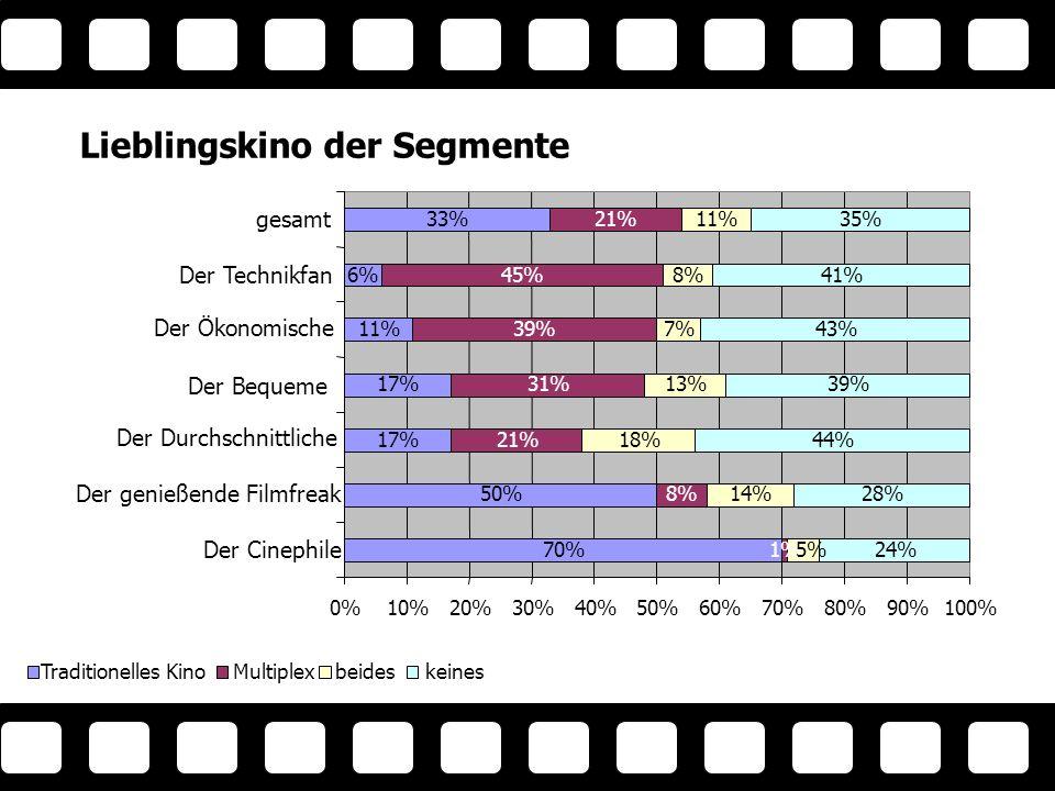 Lieblingskino der Segmente 70% 50% 17% 11% 6% 33% 1% 8% 21% 31% 39% 45% 21% 14% 18% 13% 7% 8% 11% 24% 28% 44% 39% 43% 41% 35% 5% 0%10%20%30%40%50%60%70%80%90%100% Der Cinephile Der genießende Filmfreak Der Durchschnittliche Der Bequeme Der Ökonomische Der Technikfan gesamt Traditionelles KinoMultiplexbeideskeines Lieblingskin o der Segmente